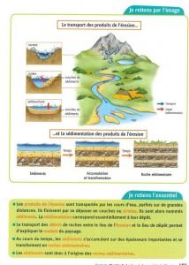 Transport Produits Erosion