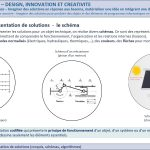 DIC-1-4-FE4b-Représentation-de-solutions-Schéma
