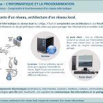 IP-1-FE1a-Composants-dun-réseau